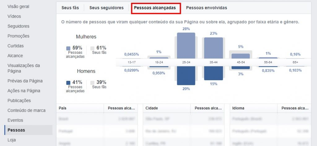facebook insights pagina metrica 11