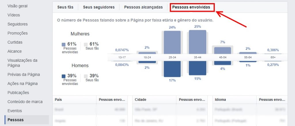 facebook insights pagina metrica 12